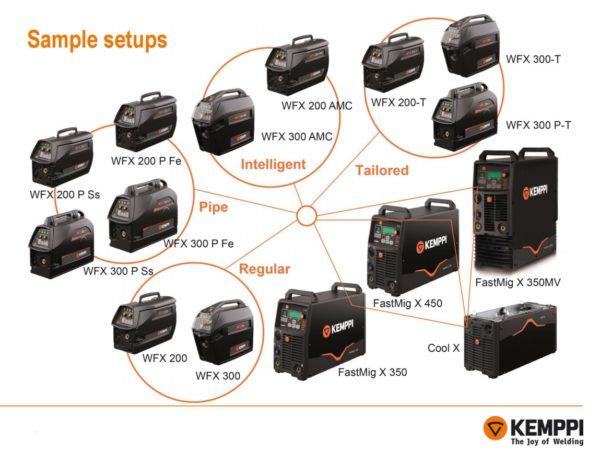 Kemppi FastMig Pulse X450 / WFX 300